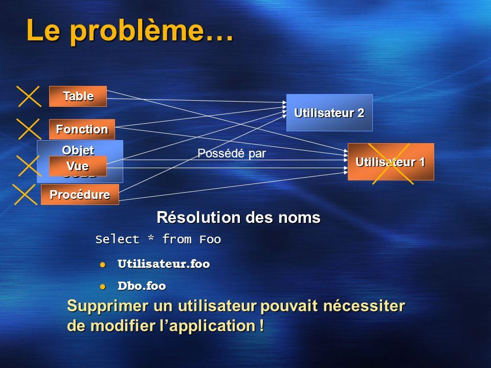 Le problème… Utilisateur 1 ObjetSGBD Possédé par Table Vue Procédure Fonction Utilisateur 2 Résolution des noms Select * from Foo Utilisateur.foo Util