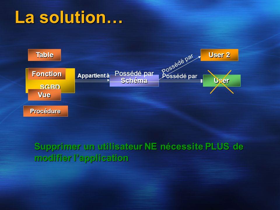 La solution… User ObjetSGBD Schéma Appartient à Possédé par Table Vue Procédure Fonction User 2 Possédé par Supprimer un utilisateur NE nécessite PLUS