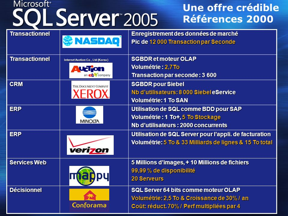 Nouveaux Opérateurs DML Tableaux Dynamiques Nouveaux Opérateurs PIVOT UNPIVOT Apply IdPropNamePropVal 1Namexxx.doc 1CrDate12/3/2001 2Nameyyy.xls 2AuthorV.Hugo IdNameAuthor1xxx.docNULL 2yyy.xlsV.Hugo SELECT * FROM table PIVOT(MIN(PropVal) FOR PropName IN ([Name],[Author]) ) tBrandYearSalesMs19902000 Other1990500 Ms19913000 Other1991600 Brand19901991Ms20003000 Other500600 SELECT * FROM table PIVOT(SUM(Sales) FOR Year IN ([1990], [1991]) ) t Exemple: Gestion des exceptions Common Table Expression Nouveaux Opérateurs Fonctions de classement Mode de Verrouillage Output Clause Fulltext Search Autres