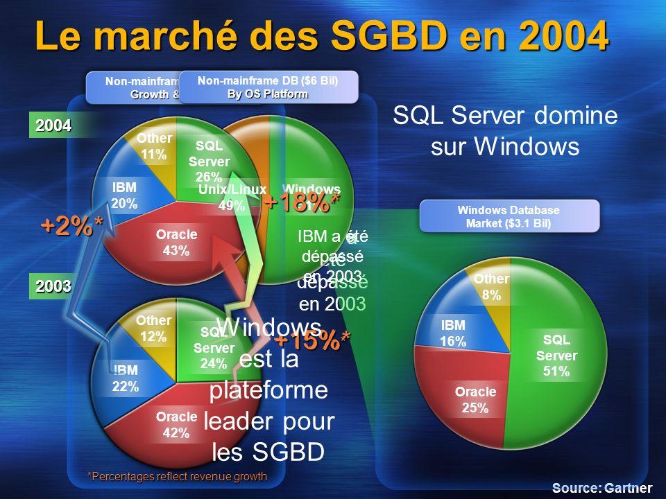 IBM a été dépassé en 2003 Oracle 42% 2003 SQL Server 24% Other 12% IBM 22% Windows 51% Growth & Shares Non-mainframe DB ($5.4B) Growth & Shares 2004 O