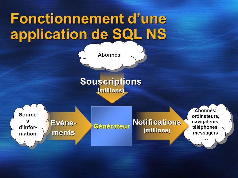 Fonctionnement dune application de SQL NS Source s dInfor- mation Abonnés: ordinateurs, navigateurs, téléphones, messagers … Souscriptions (millions)