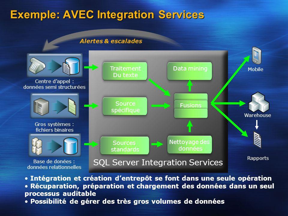 Exemple: AVEC Integration Services Centre dappel : données semi structurées Gros systèmes : fichiers binaires Base de donées : données relationnelles