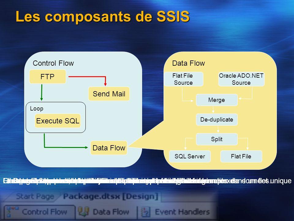 Les données peuvent ensuite être partitionnées et séparées… Control Flow Loop Les composants de SSIS FTP Execute SQL Data Flow Send Mail Data Flow Fla