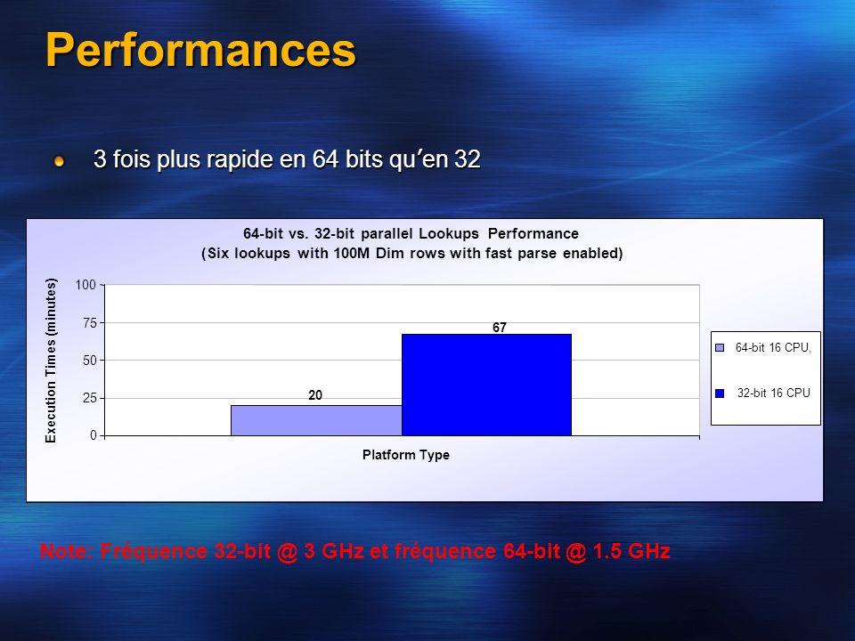Performances 3 fois plus rapide en 64 bits qu en 32 Note: Fréquence 32-bit @ 3 GHz et fréquence 64-bit @ 1.5 GHz 64-bit vs. 32-bit parallel Lookups Pe