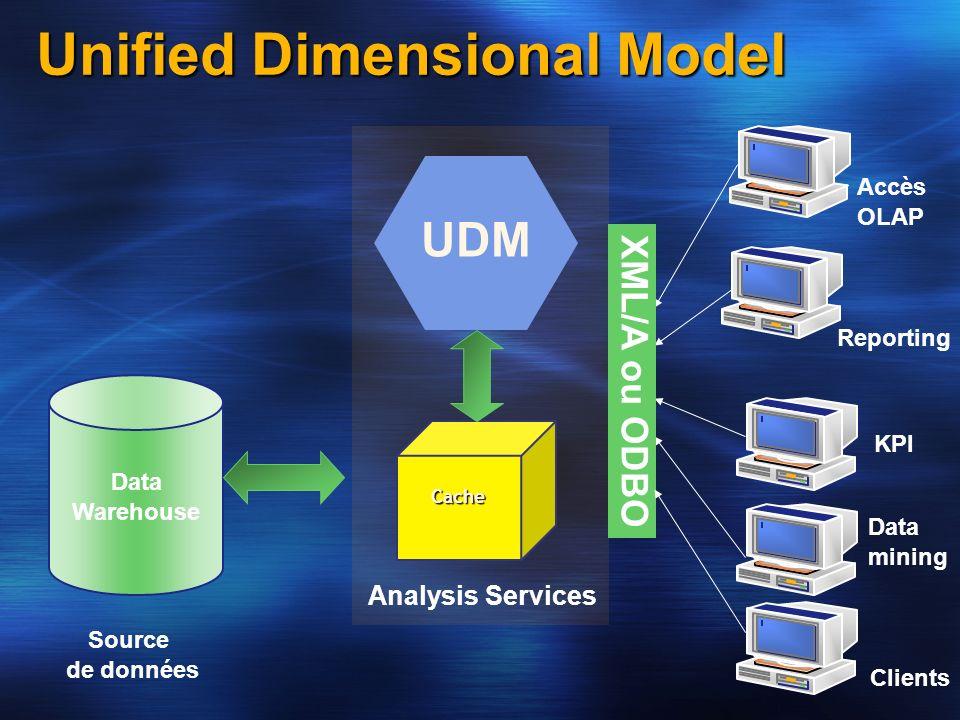 Unified Dimensional Model Data Warehouse UDM Clients Accès OLAP Reporting Cache XML/A ou ODBO Analysis Services Source de données KPI Data mining