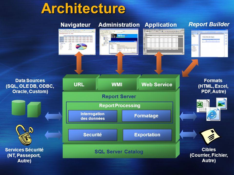 SQL Server Catalog Report Server Architecture Exportation Cibles (Courrier, Fichier, Autre) Services Sécurité (NT, Passeport, Autre) Securité Data Sou