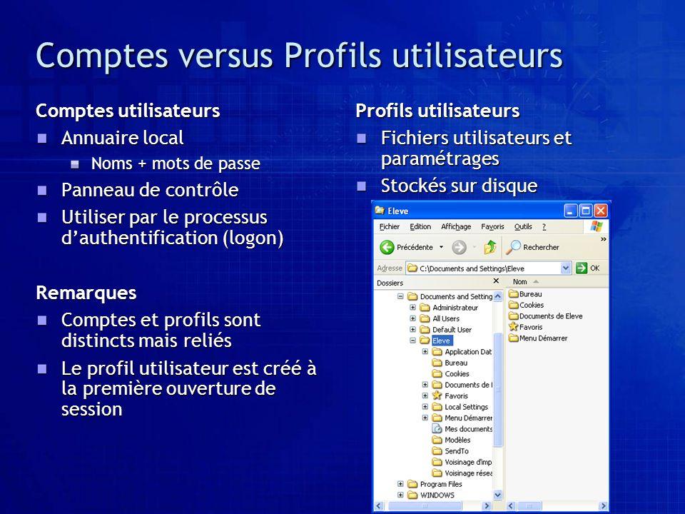 Comptes versus Profils utilisateurs Comptes utilisateurs Annuaire local Noms + mots de passe Panneau de contrôle Utiliser par le processus dauthentifi