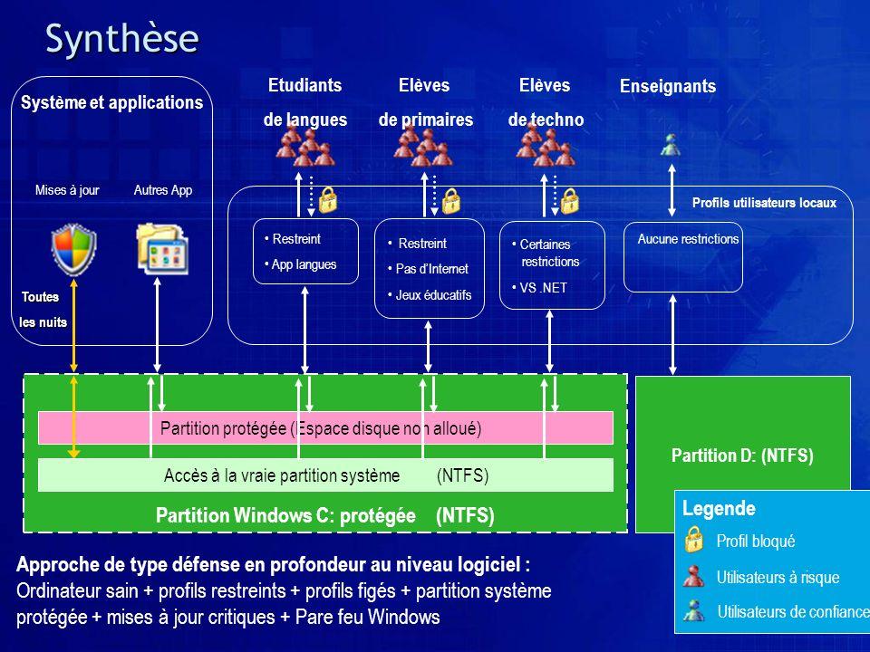 Partition Windows C: protégée (NTFS) Synthèse Etudiants de langues Elèves de primaires Elèves de techno Restreint App langues Restreint Pas dInternet