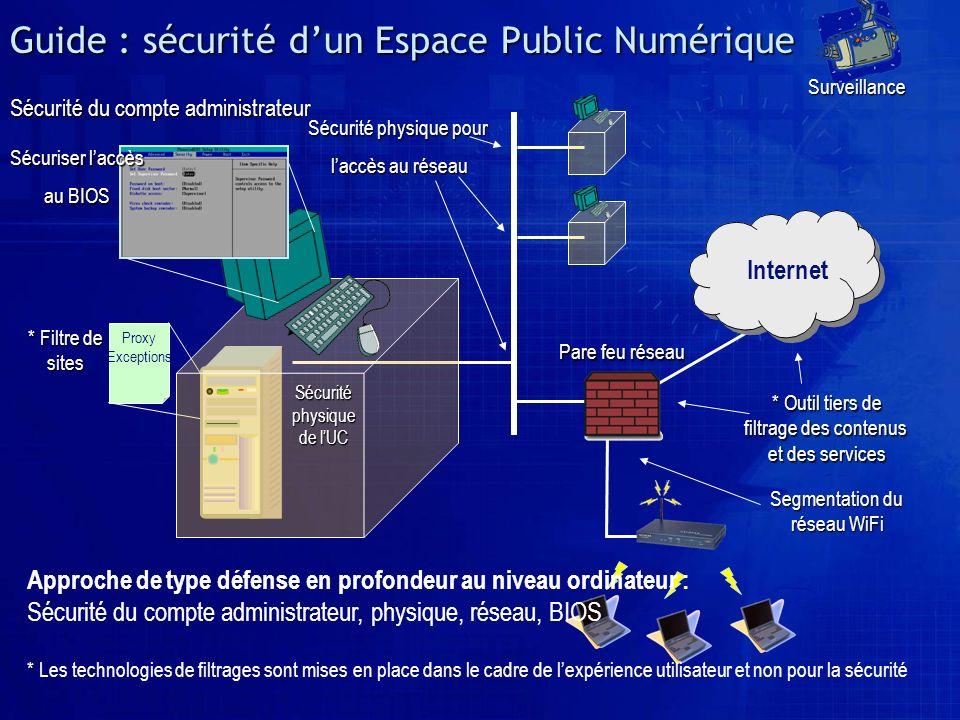 Guide : sécurité dun Espace Public Numérique Sécuriser laccès au BIOS Sécurité physique pour laccès au réseau * Filtre de sites Internet * Outil tiers