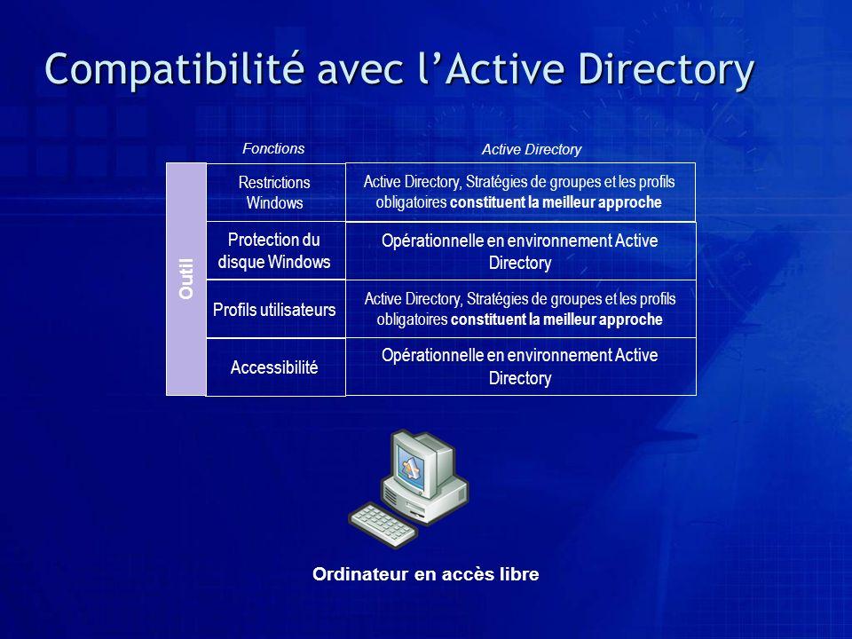 Compatibilité avec lActive Directory Accessibilité Profils utilisateurs Protection du disque Windows Ordinateur en accès libre Outil Opérationnelle en