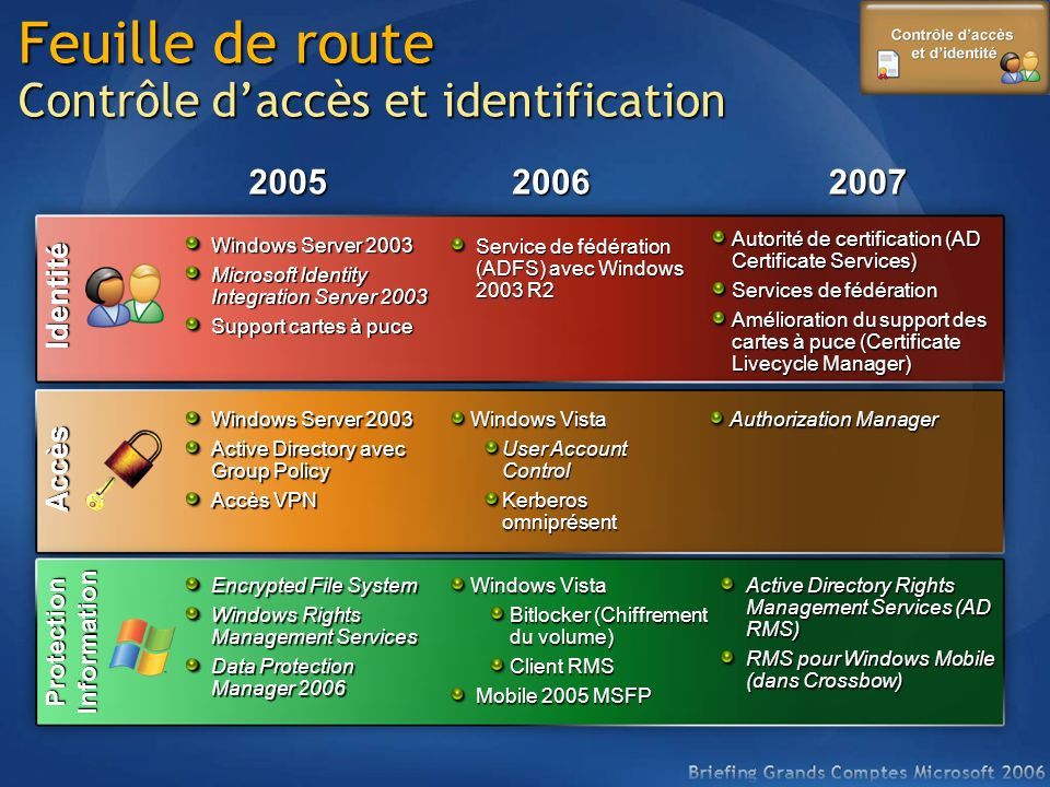 Identité Accès Windows Server 2003 Microsoft Identity Integration Server 2003 Support cartes à puce Windows Server 2003 Active Directory avec Group Po