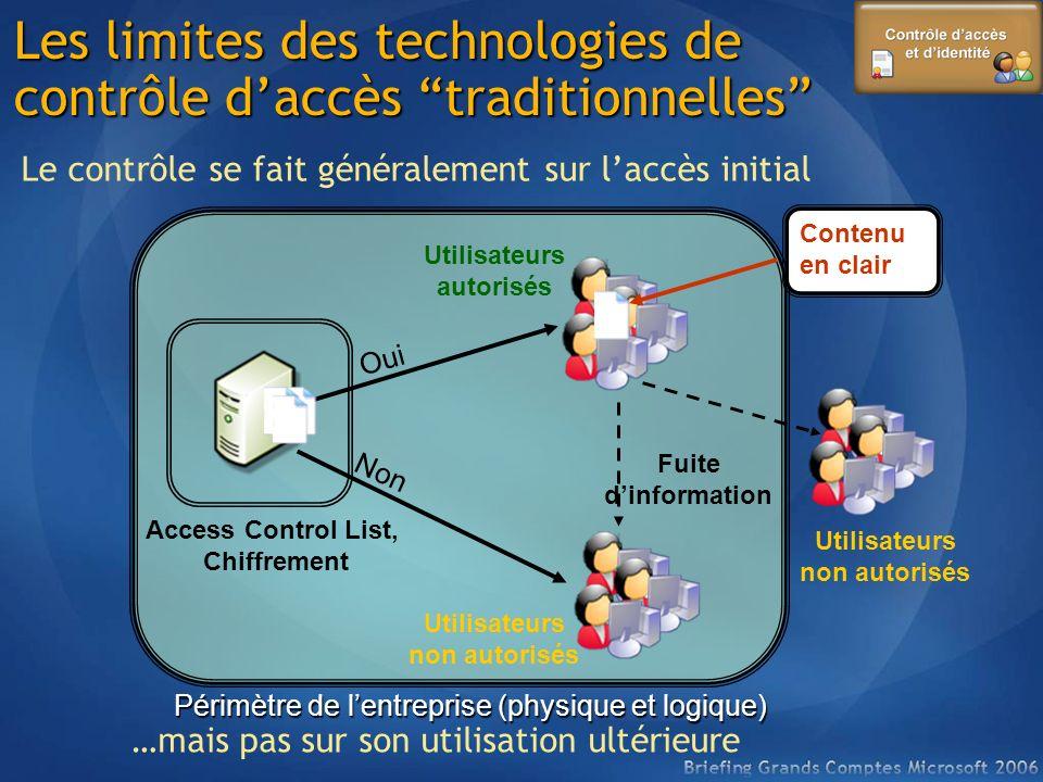 Les limites des technologies de contrôle daccès traditionnelles Access Control List, Chiffrement Non Oui Périmètre de lentreprise (physique et logique