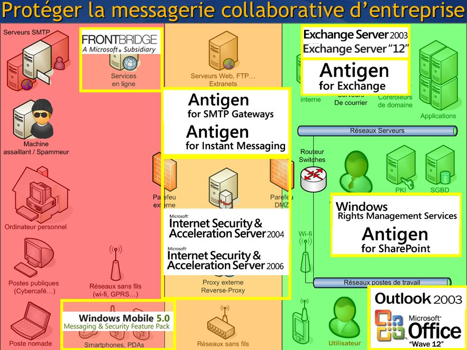 Protéger la messagerie collaborative dentreprise