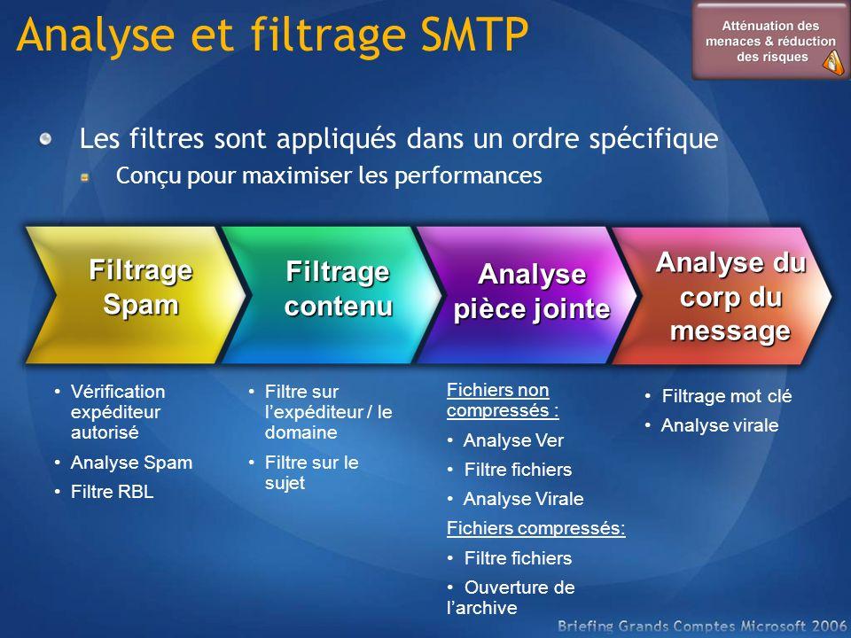Filtrage Spam Filtrage contenu Analyse pièce jointe Analyse du corp du message Vérification expéditeur autorisé Analyse Spam Filtre RBL Filtre sur lex