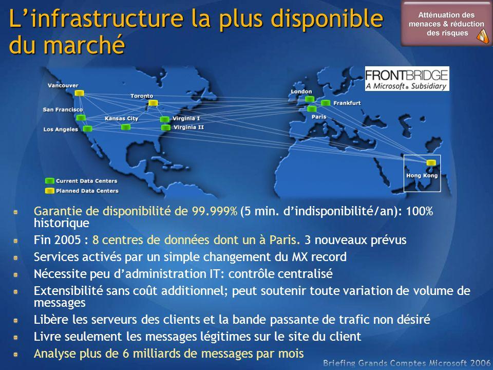 Linfrastructure la plus disponible du marché Garantie de disponibilité de 99.999% (5 min. dindisponibilité/an): 100% historique Fin 2005 : 8 centres d