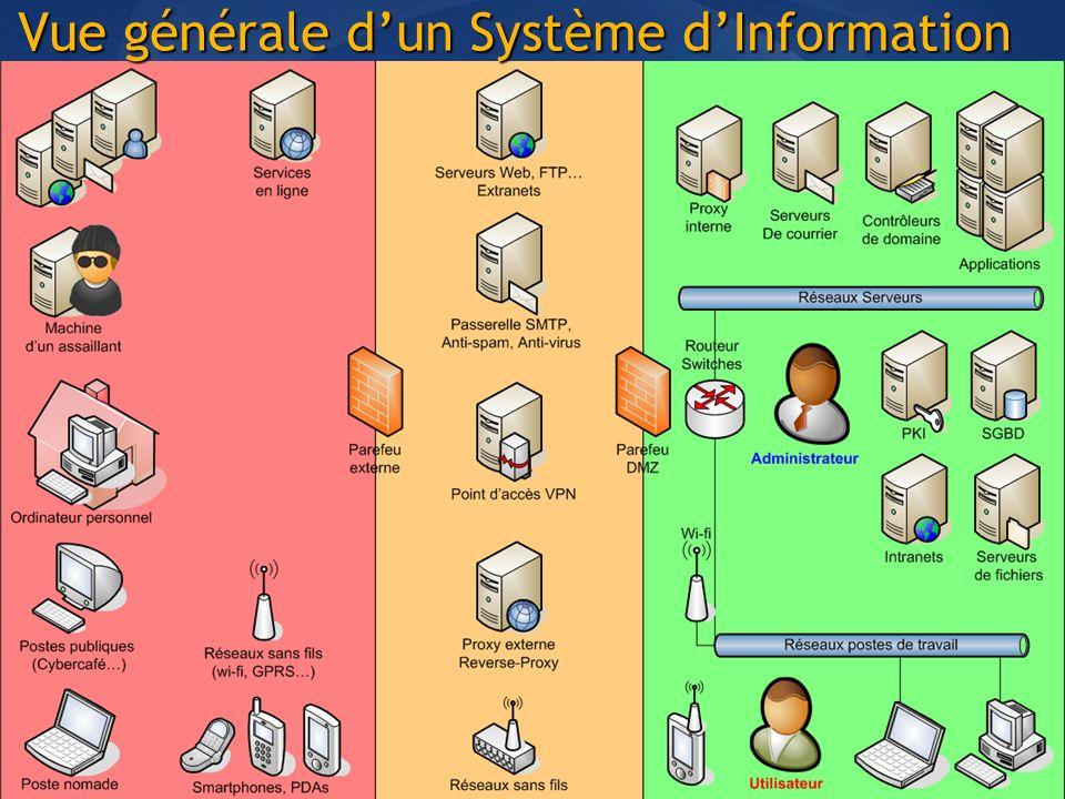 Vue générale dun Système dInformation