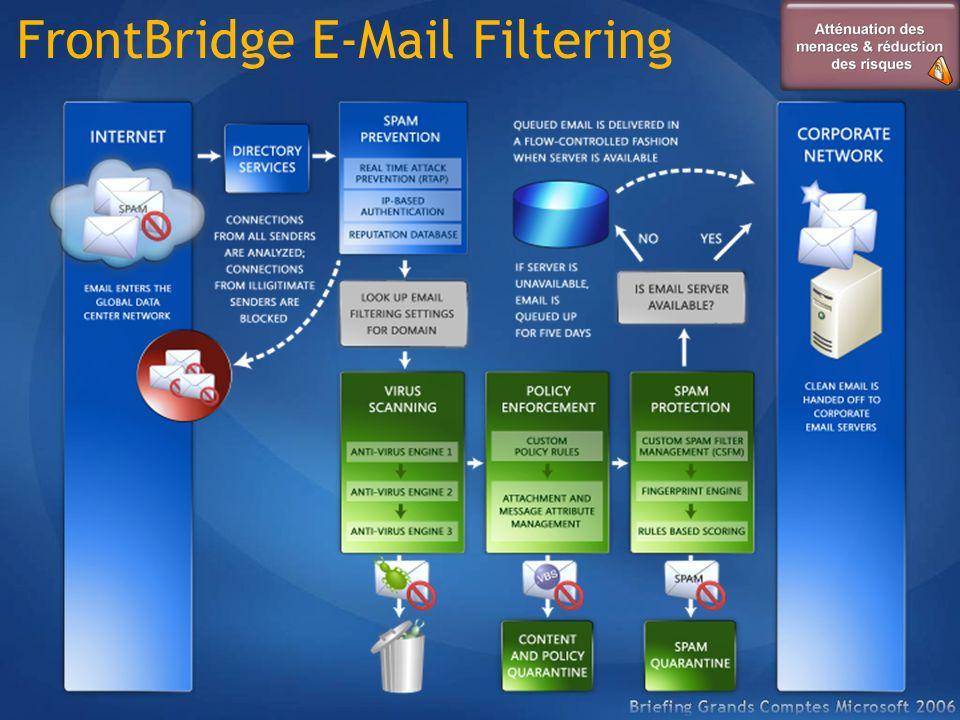 FrontBridge E-Mail Filtering
