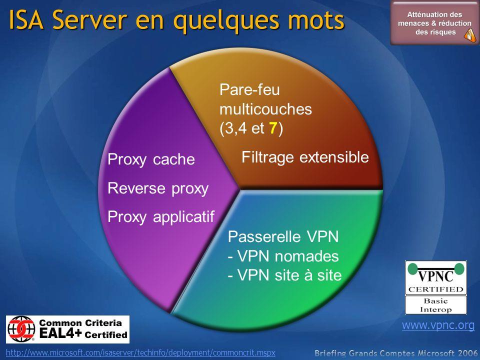 ISA Server en quelques mots Proxy cache Reverse proxy Proxy applicatif Passerelle VPN - VPN nomades - VPN site à site Pare-feu multicouches (3,4 et 7)