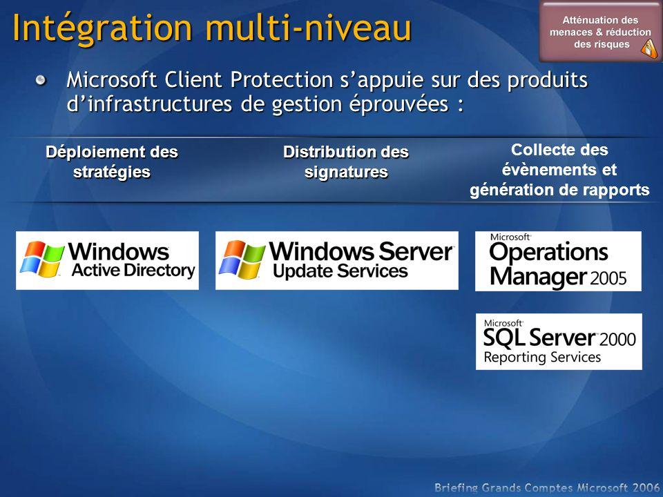 Intégration multi-niveau Microsoft Client Protection sappuie sur des produits dinfrastructures de gestion éprouvées : Déploiement des stratégies Distr