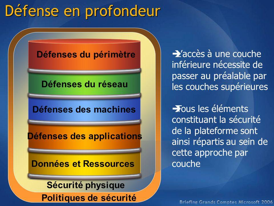 Défense en profondeur Données et Ressources Défenses des applications Défenses des machines Défenses du réseau Défenses du périmètre Laccès à une couc
