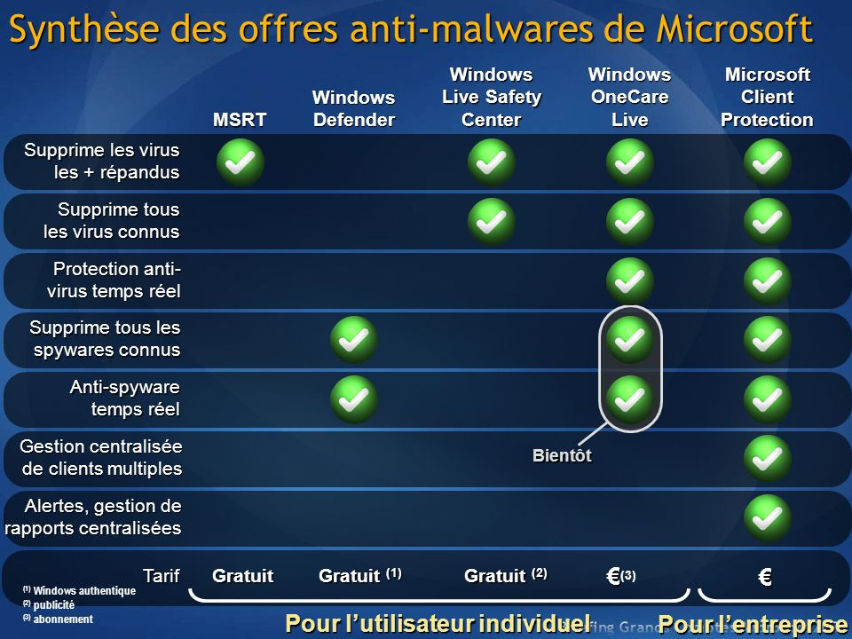 Tarif Gratuit (3) Synthèse des offres anti-malwares de Microsoft Supprime les virus les + répandus Supprime tous les virus connus Protection anti- vir
