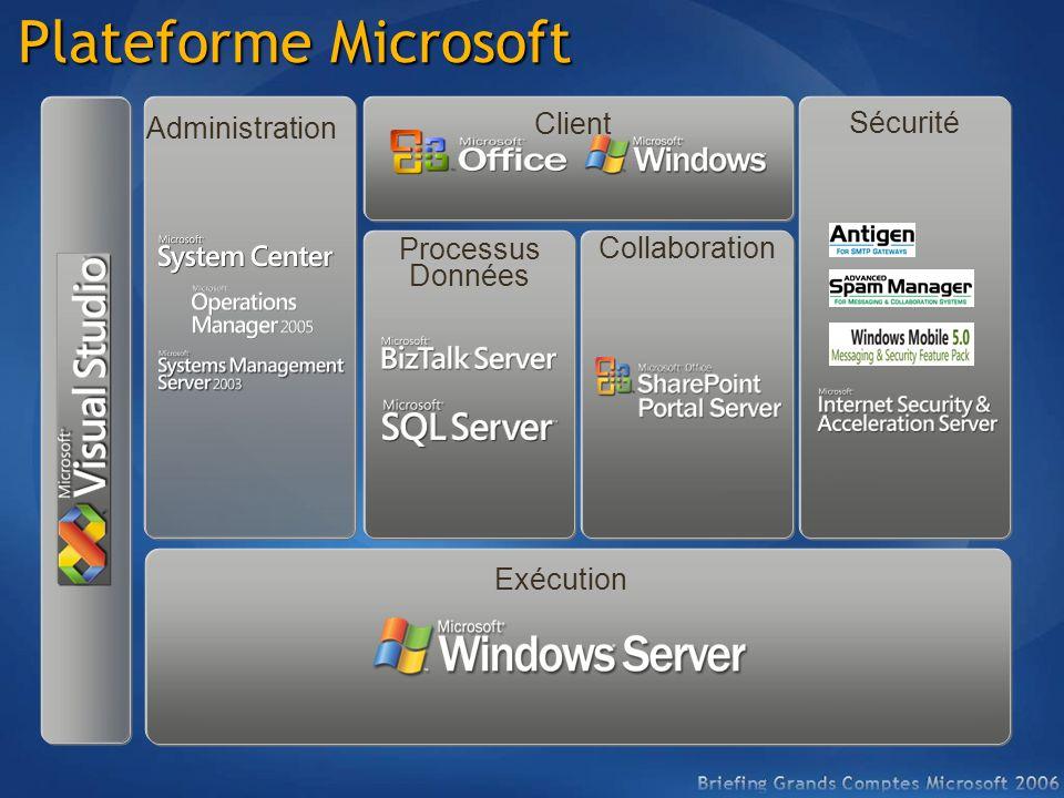 Administration Plateforme Microsoft Exécution Processus Données Sécurité Client Collaboration