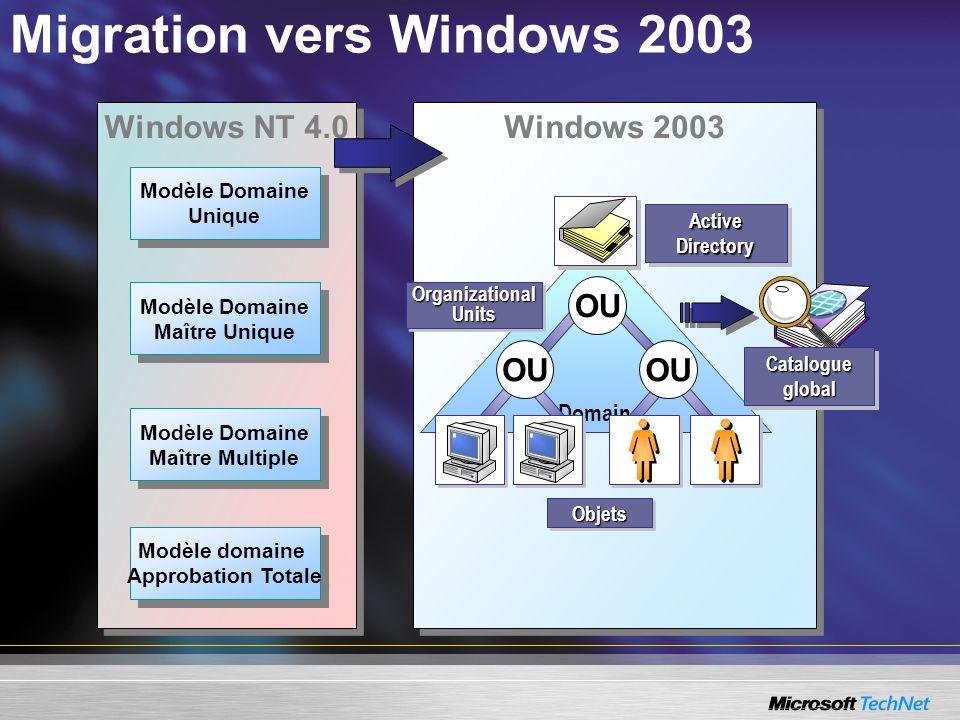 Windows 2003 Domain OU OrganizationalUnitsOrganizationalUnits ObjetsObjets Active Directory Catalogue global Windows NT 4.0 Modèle Domaine Unique Modè