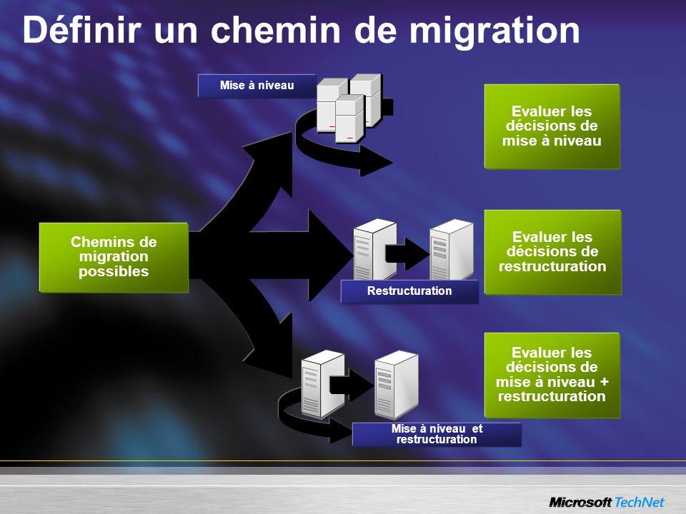 Définir un chemin de migration Mise à niveau Mise à niveau et restructuration Restructuration Evaluer les décisions de mise à niveau Chemins de migrat
