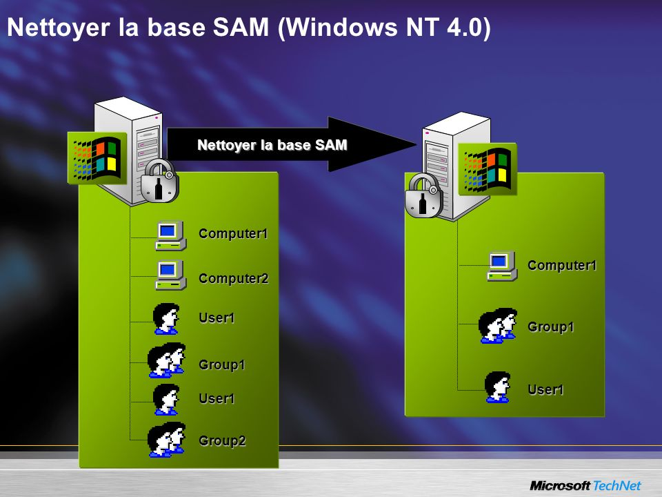 Nettoyer la base SAM (Windows NT 4.0) Nettoyer la base SAM Nettoyer la base SAM User1 Computer1 Group1 User1 Group2 Computer2 Group1 Computer1 User1