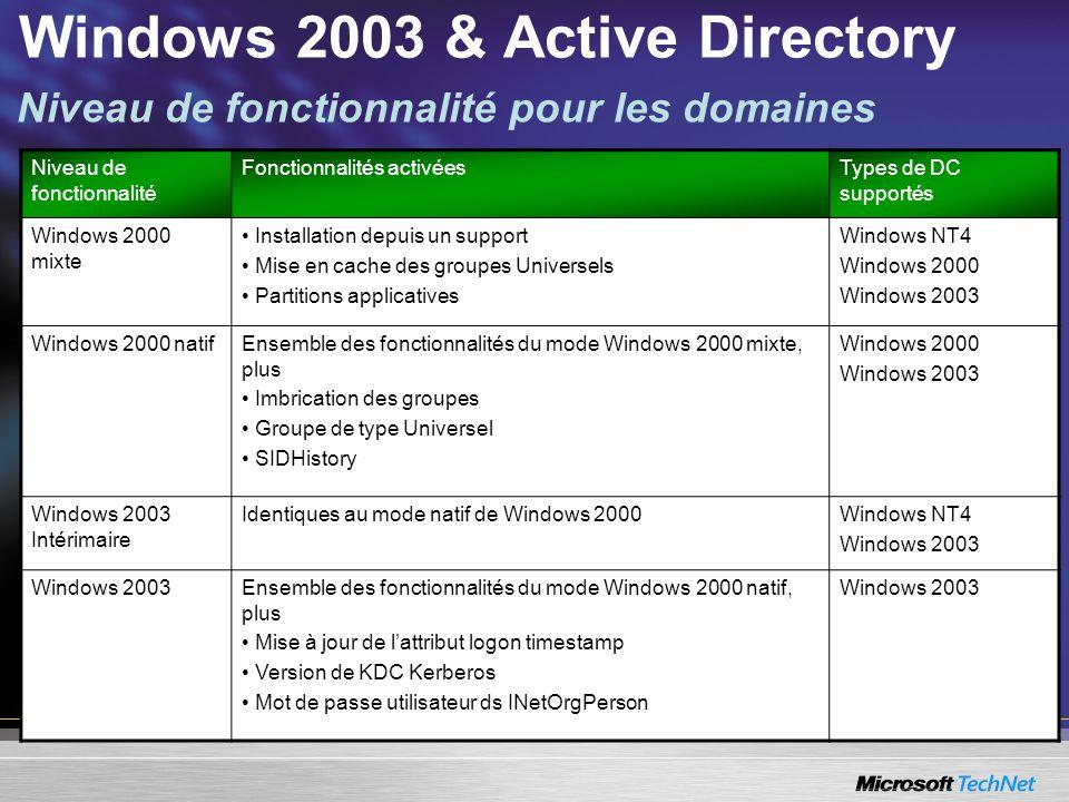 Niveau de fonctionnalité Fonctionnalités activéesTypes de DC supportés Windows 2000 mixte Installation depuis un support Mise en cache des groupes Uni