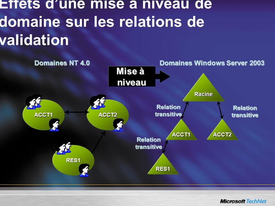 Effets dune mise à niveau de domaine sur les relations de validation Domaines Windows Server 2003 Domaines NT 4.0 ACCT1ACCT2 RES1 Racine ACCT1ACCT2 RE