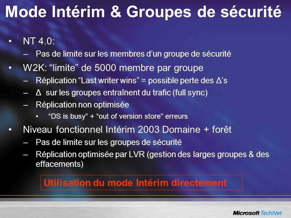 Mode Intérim & Groupes de sécurité NT 4.0: –Pas de limite sur les membres dun groupe de sécurité W2K: limite de 5000 membre par groupe –Réplication La
