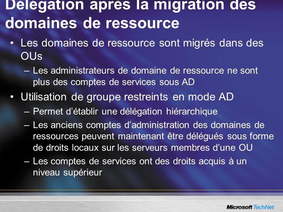 Délégation après la migration des domaines de ressource Les domaines de ressource sont migrés dans des OUs –Les administrateurs de domaine de ressourc