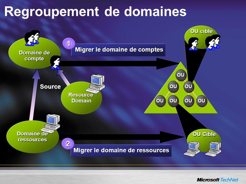 Migrer le domaine de ressources Regroupement de domaines Domaine de compte OUOU OUOU OUOUOUOU Domaine de ressources ResourceDomain Source OU cible Mig