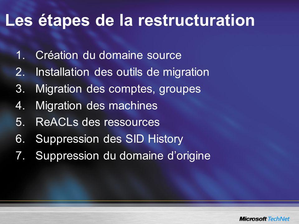 Les étapes de la restructuration 1.Création du domaine source 2.Installation des outils de migration 3.Migration des comptes, groupes 4.Migration des