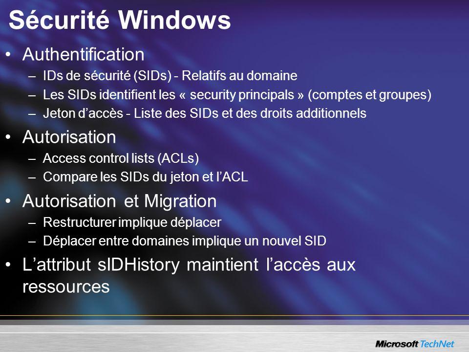 Sécurité Windows Authentification –IDs de sécurité (SIDs) - Relatifs au domaine –Les SIDs identifient les « security principals » (comptes et groupes)