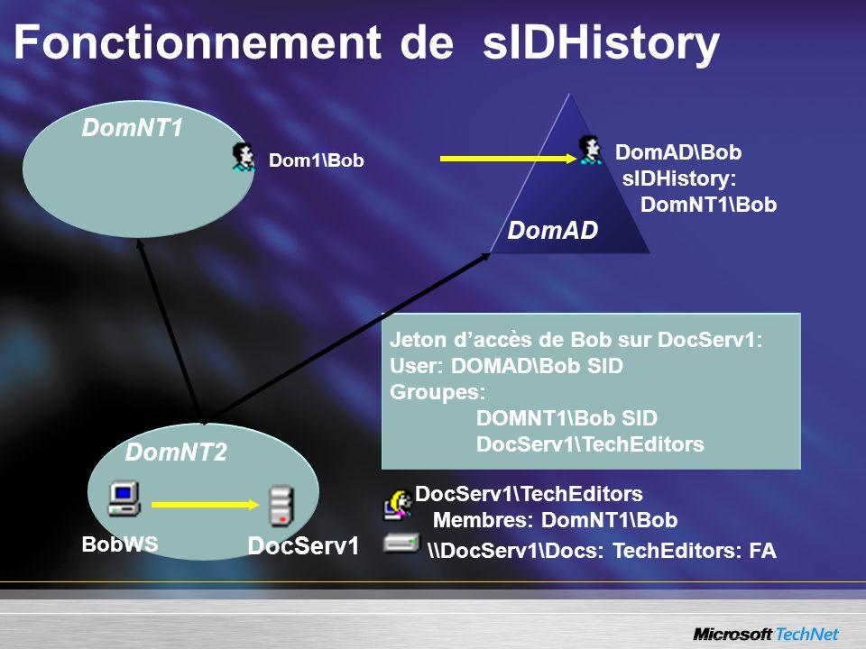 Fonctionnement de sIDHistory DomNT1 DomNT2 DocServ1 \\DocServ1\Docs: TechEditors: FA DocServ1\TechEditors Membres: DomNT1\Bob Dom1\Bob Jeton daccès su