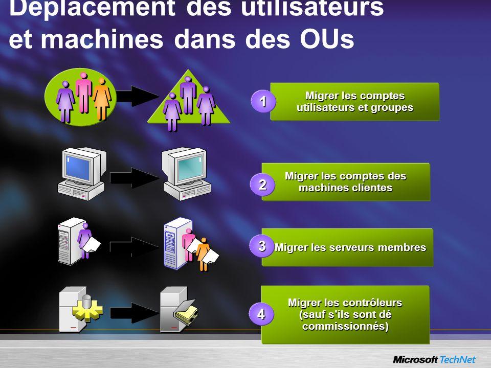 Déplacement des utilisateurs et machines dans des OUs Migrer les comptes utilisateurs et groupes Migrer les comptes des machines clientes Migrer les c