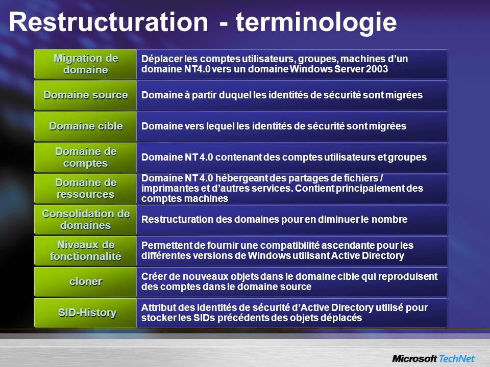 Restructuration - terminologie Migration de domaine Domaine de ressources Niveaux de fonctionnalité Domaine cible Consolidation de domaines cloner SID