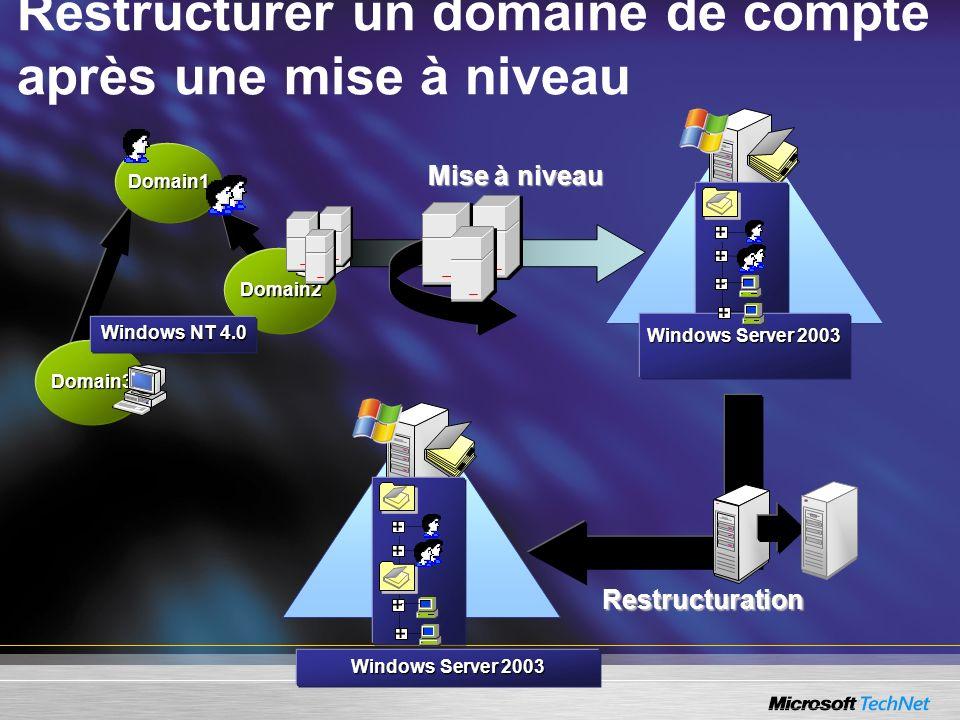 Restructurer un domaine de compte après une mise à niveau Mise à niveau Domain1 Domain3 Domain2 Windows NT 4.0 Restructuration Windows Server 2003