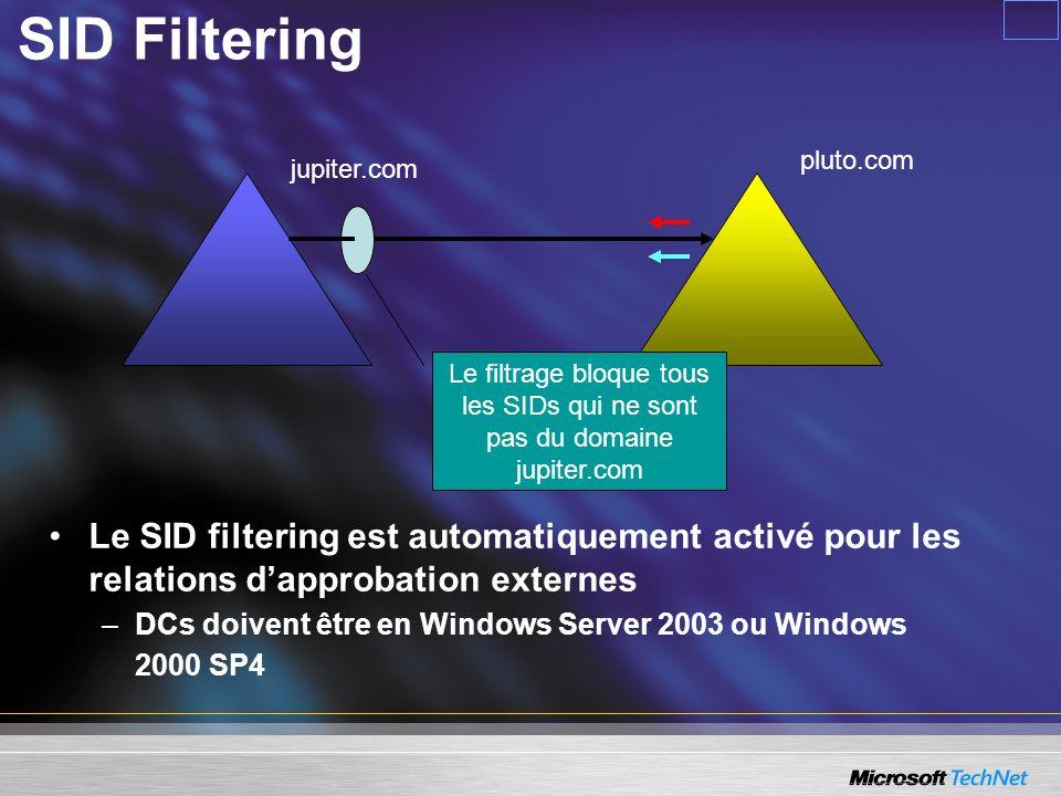 Le SID filtering est automatiquement activé pour les relations dapprobation externes –DCs doivent être en Windows Server 2003 ou Windows 2000 SP4 jupi