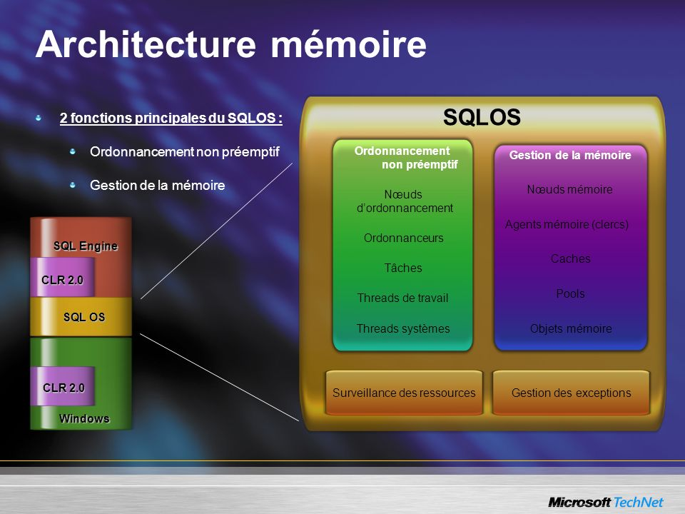 Architecture mémoire 2 fonctions principales du SQLOS : Ordonnancement non préemptif Gestion de la mémoire Windows SQL OS SQL Engine CLR 2.0 SQLOS Nœu