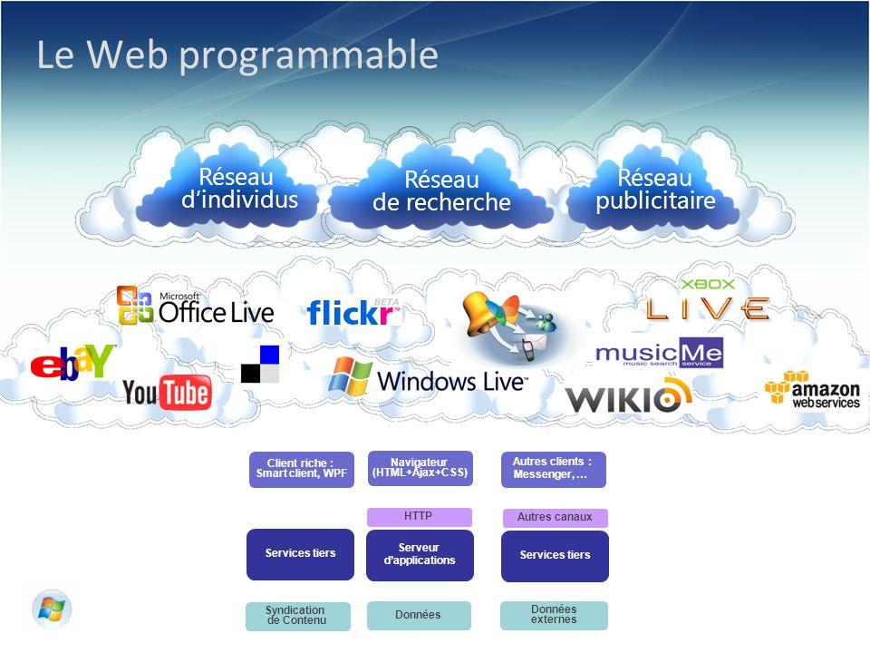© 2006 Microsoft Corporation. Le Web programmable Réseau de recherche Réseau dindividus Réseau publicitaire Serveur dapplications Données HTTP Navigat