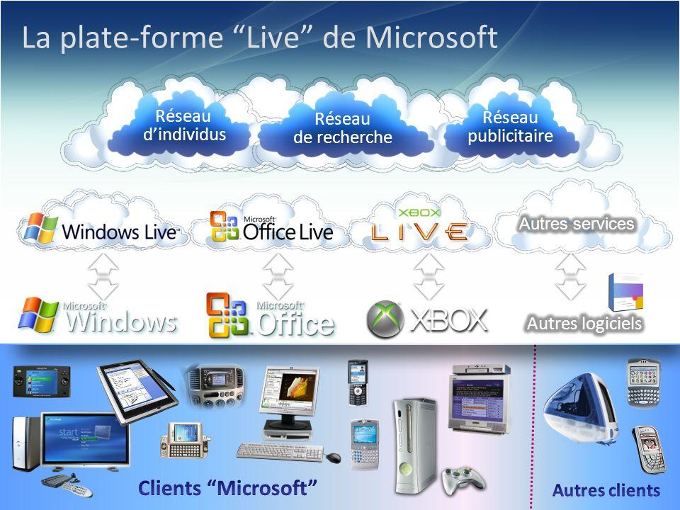 © 2006 Microsoft Corporation. La plate-forme Live de Microsoft Réseau de recherche Réseau dindividus Réseau publicitaire