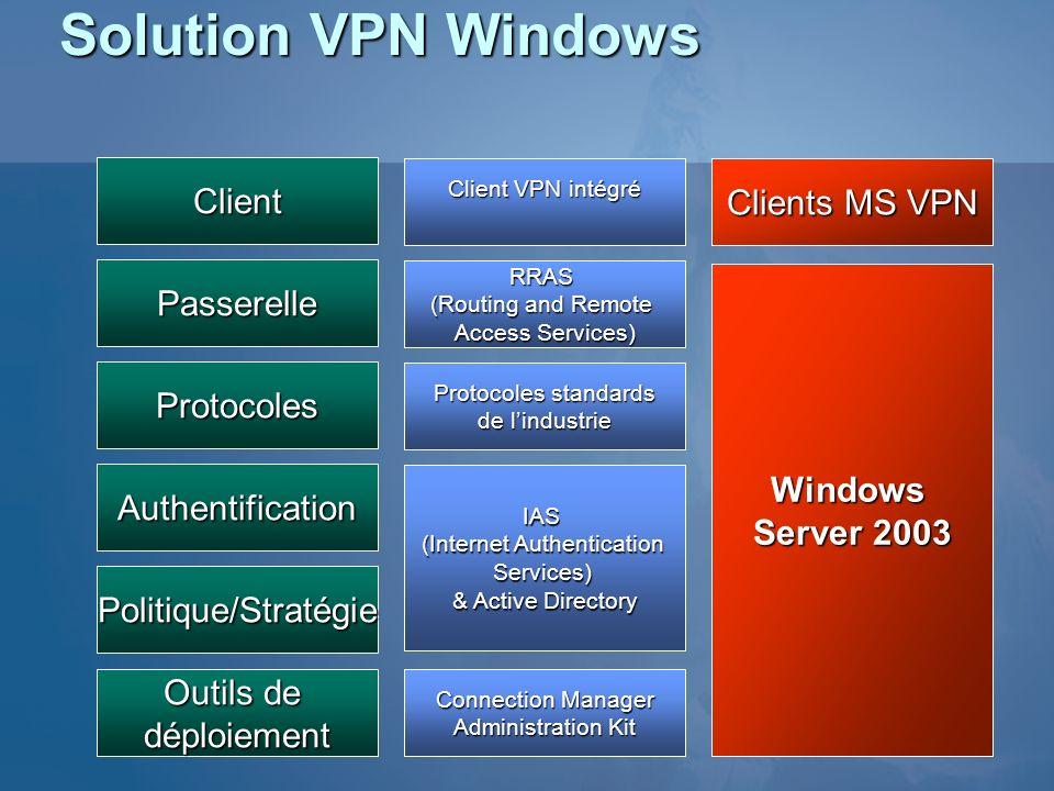 Solution VPN Windows Client Passerelle Protocoles Authentification Politique/Stratégie Client VPN intégré RRAS (Routing and Remote Access Services) Pr