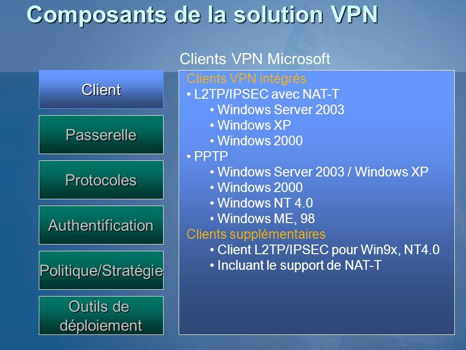 Composants de la solution VPN Client Passerelle Protocoles Authentification Outils de déploiement Politique/Stratégie Clients VPN intégrés L2TP/IPSEC