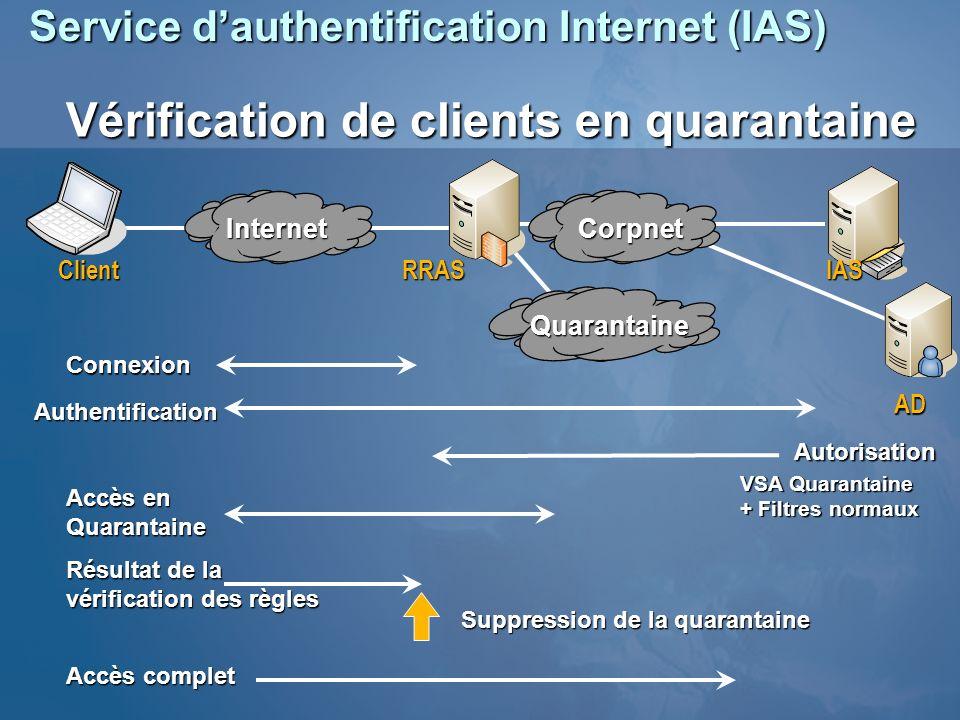 Service dauthentification Internet (IAS) Connexion Authentification Autorisation VSA Quarantaine + Filtres normaux Résultat de la vérification des règ