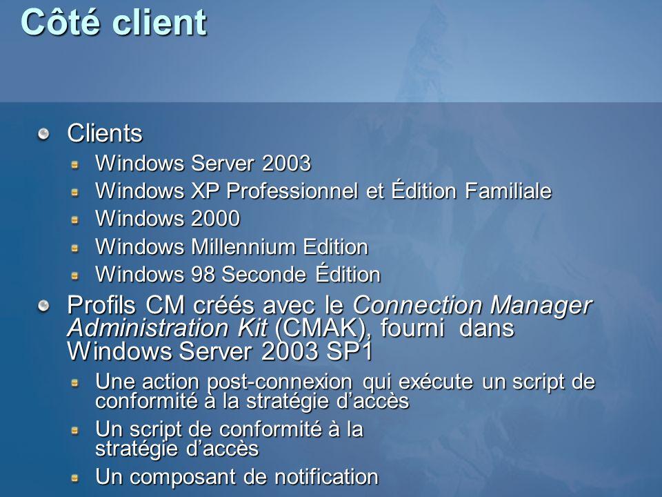 Côté client ClientsWindows Server 2003 Windows XP Professionnel et Édition Familiale Windows 2000Windows Millennium EditionWindows 98 Seconde Édition