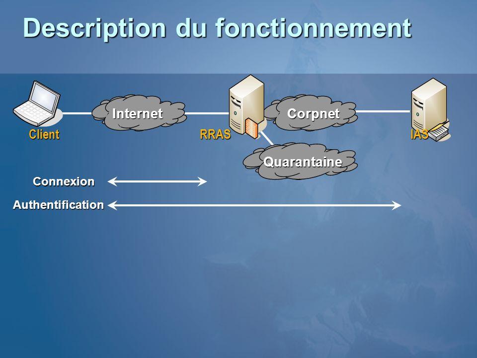 Connexion AuthentificationInternetCorpnet ClientRRASIAS Quarantaine Description du fonctionnement