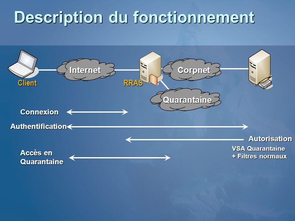 Connexion Authentification Autorisation VSA Quarantaine + Filtres normaux Accès en QuarantaineInternetCorpnet ClientRRASIAS Quarantaine Description du